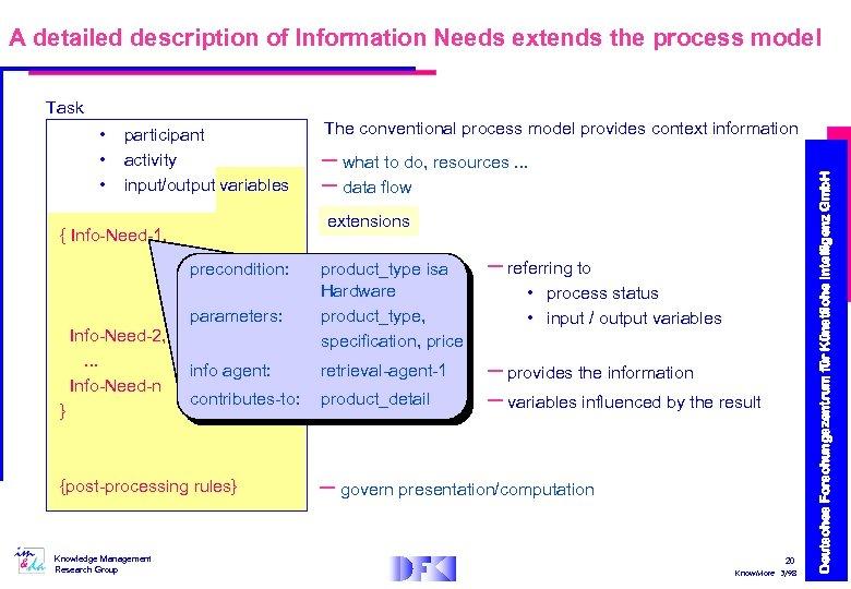 A detailed description of Information Needs extends the process model Task participant activity input/output