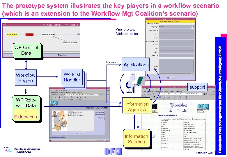 The prototype system illustrates the key players in a workflow scenario (which is an