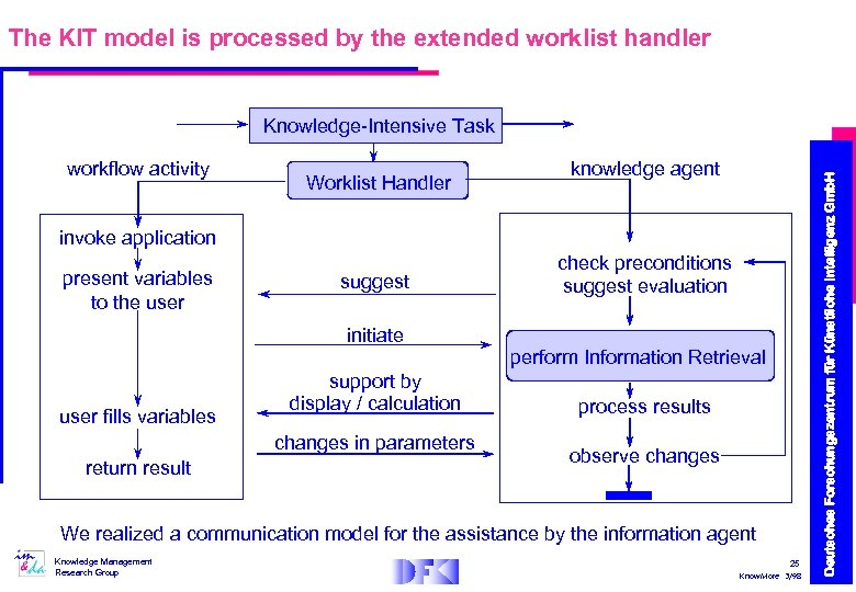 The KIT model is processed by the extended worklist handler workflow activity Worklist Handler