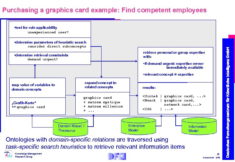 Purchasing a graphics card example: Find competent employees • determine parameters of heuristic search