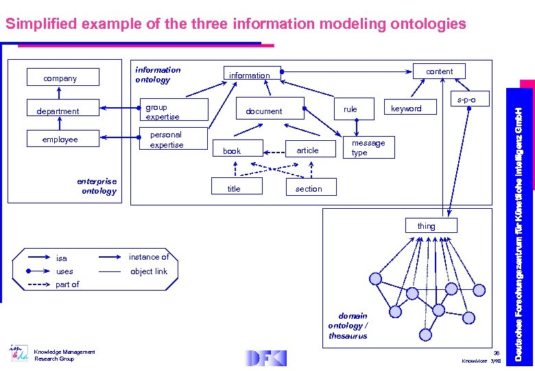 Simplified example of the three information modeling ontologies information ontology department group expertise employee