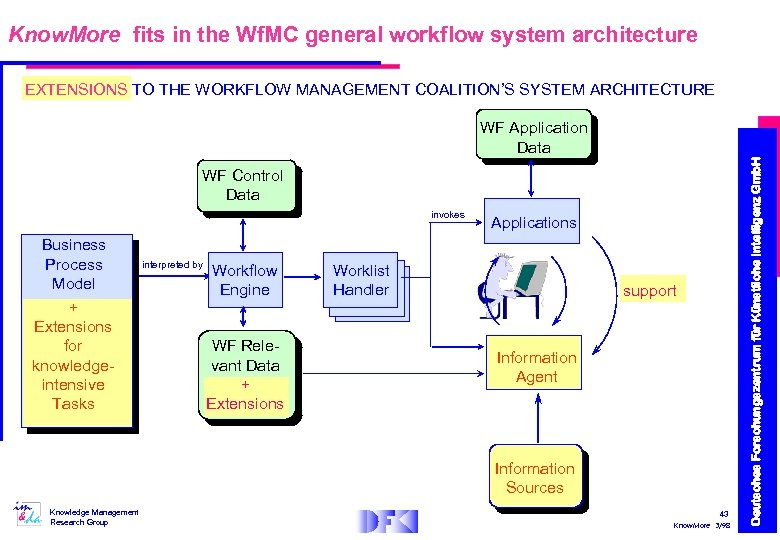 Know. More fits in the Wf. MC general workflow system architecture EXTENSIONS TO THE