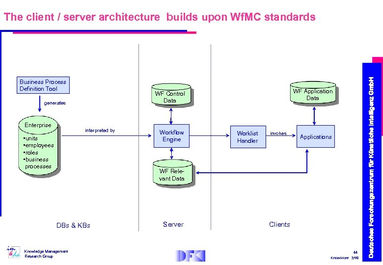 Business Process Definition Tool generates Enterprise WF Application Data WF Control Data interpreted by