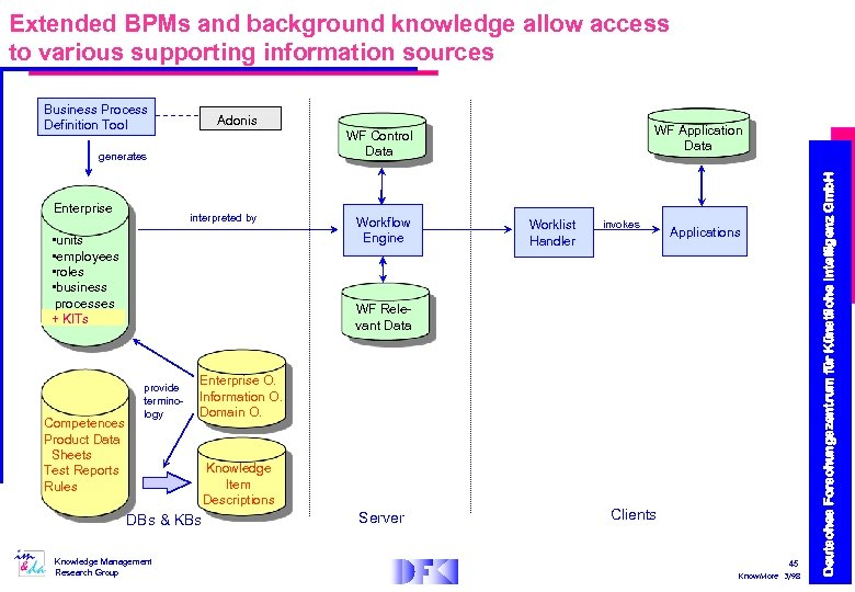 Extended BPMs and background knowledge allow access to various supporting information sources Adonis generates
