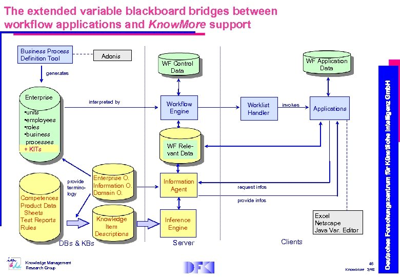 The extended variable blackboard bridges between workflow applications and Know. More support Adonis generates