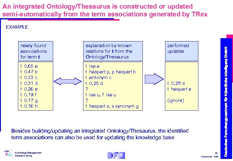 An integrated Ontology/Thesaurus is constructed or updated semi-automatically from the term associations generated by