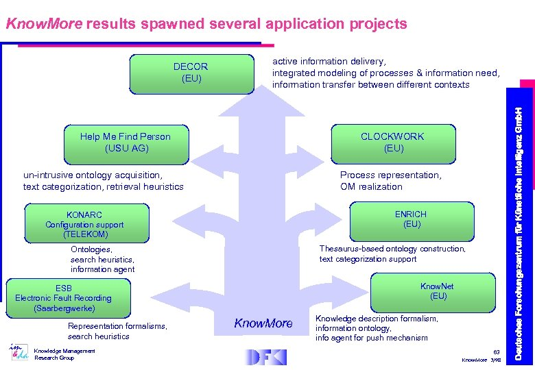 Know. More results spawned several application projects active information delivery, integrated modeling of processes