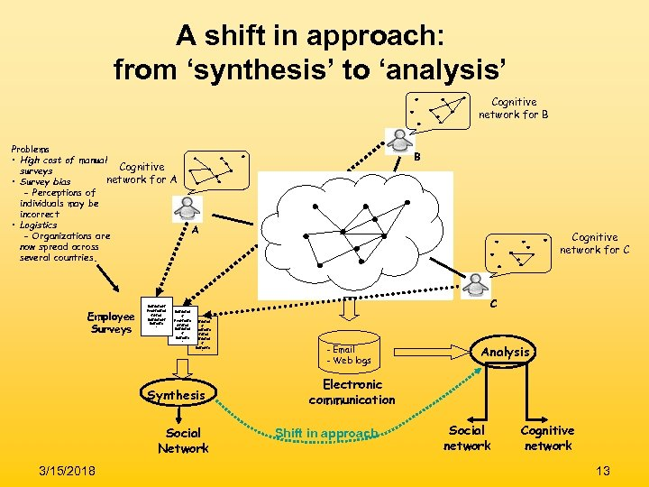 A shift in approach: from 'synthesis' to 'analysis' Cognitive network for B Problems •