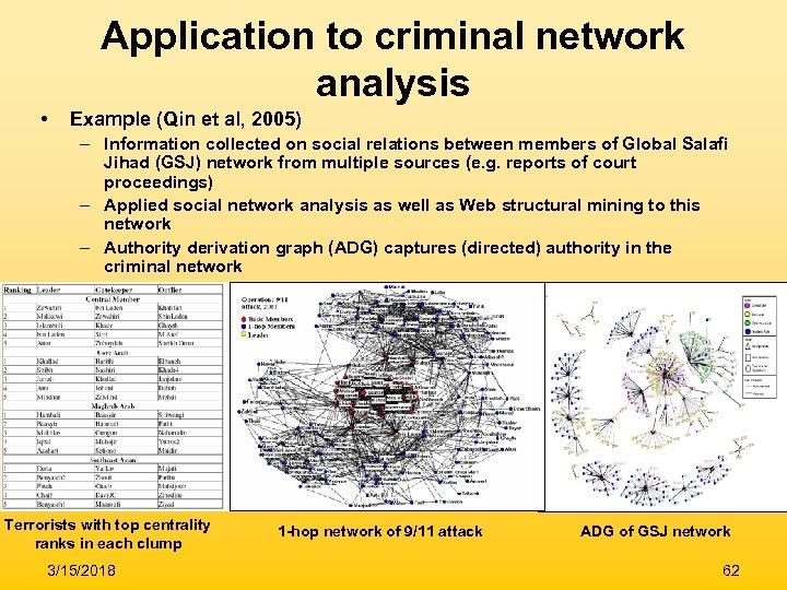 Application to criminal network analysis • Example (Qin et al, 2005) – Information collected