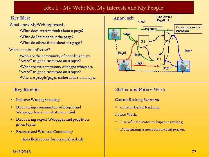 Idea 1 - My Web: Me, My Interests and My People Key Idea: What