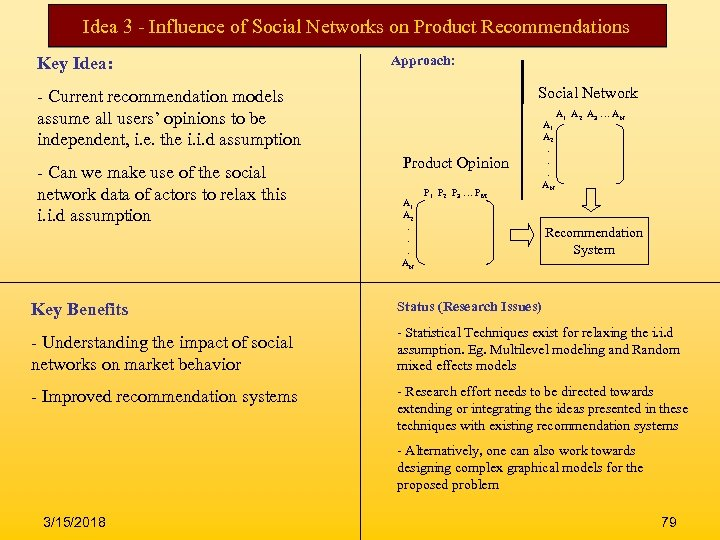 Idea 3 - Influence of Social Networks on Product Recommendations Key Idea: Approach: Social