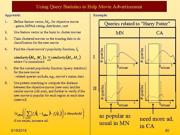 Using Query Statistics to Help Movie Advertisement Approach: Define feature vector, Mo, for objective