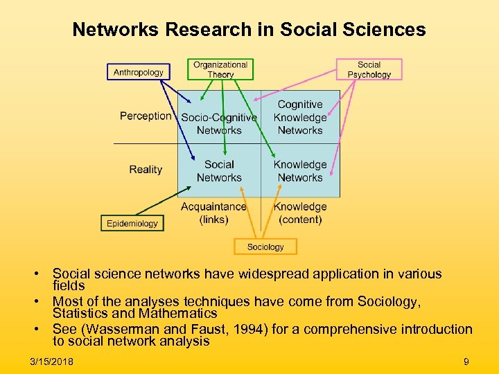 Networks Research in Social Sciences • Social science networks have widespread application in various