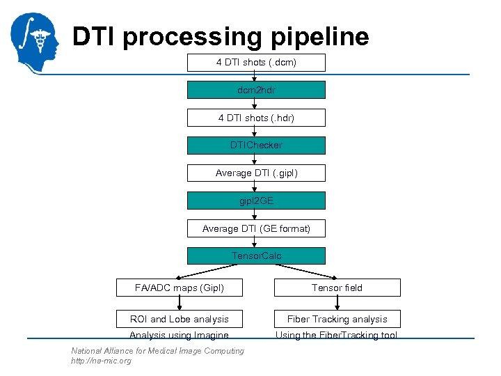 DTI processing pipeline 4 DTI shots (. dcm) dcm 2 hdr 4 DTI shots
