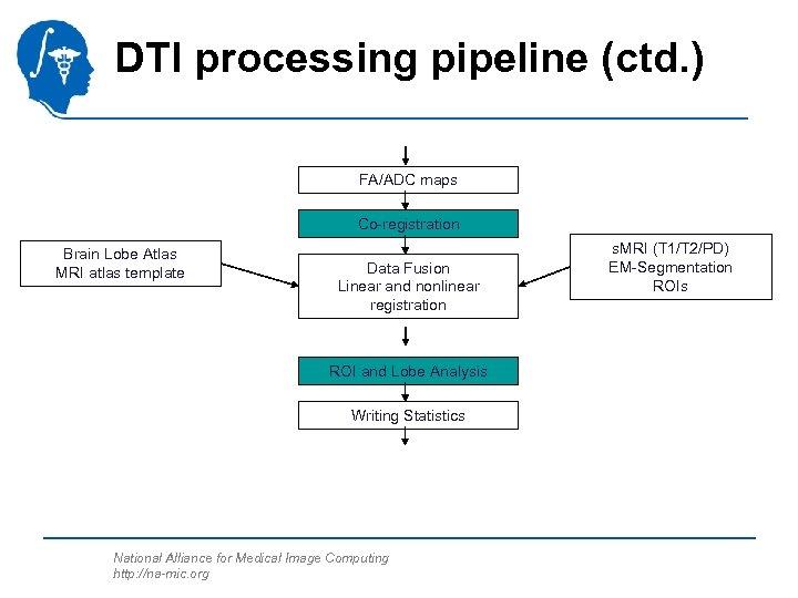 DTI processing pipeline (ctd. ) FA/ADC maps Co-registration Brain Lobe Atlas MRI atlas template