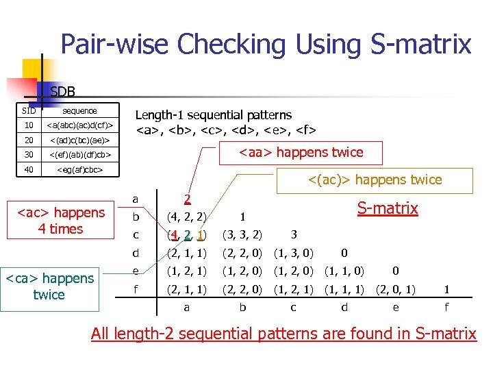 Pair-wise Checking Using S-matrix SDB SID sequence 10 <a(abc)(ac)d(cf)> 20 <(ad)c(bc)(ae)> 30 <(ef)(ab)(df)cb> 40
