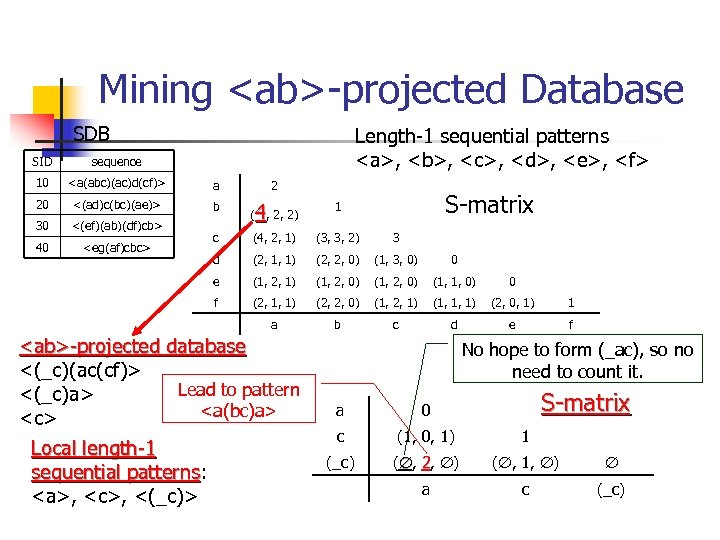 Mining <ab>-projected Database SDB Length-1 sequential patterns <a>, <b>, <c>, <d>, <e>, <f> SID