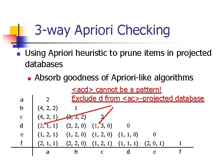 3 -way Apriori Checking Using Apriori heuristic to prune items in projected databases n
