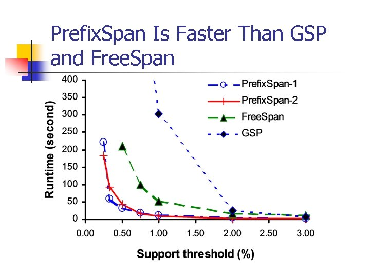 Prefix. Span Is Faster Than GSP and Free. Span