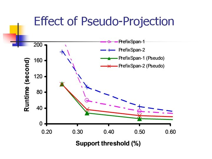 Effect of Pseudo-Projection