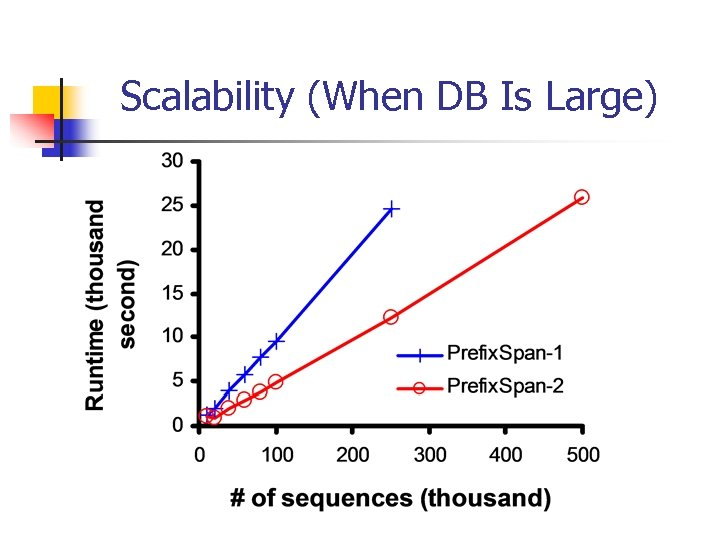 Scalability (When DB Is Large)