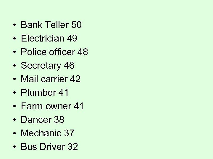 • • • Bank Teller 50 Electrician 49 Police officer 48 Secretary 46