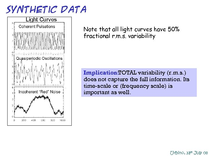 Synthetic DATA Light Curves Note that all light curves have 50% fractional r. m.