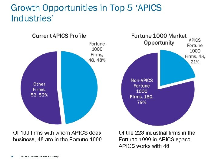 Growth Opportunities in Top 5 'APICS Industries' Of 100 firms with whom APICS does