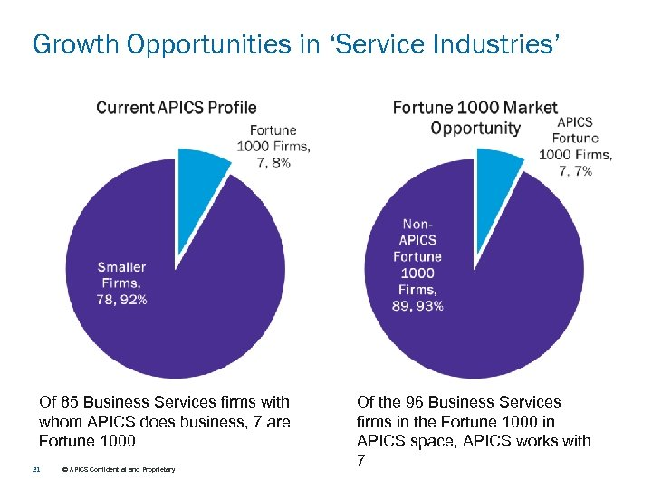 Growth Opportunities in 'Service Industries' Of 85 Business Services firms with whom APICS does