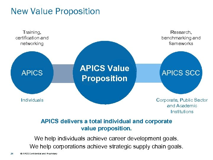 New Value Proposition Training, certification and networking Research, benchmarking and frameworks APICS Value Proposition