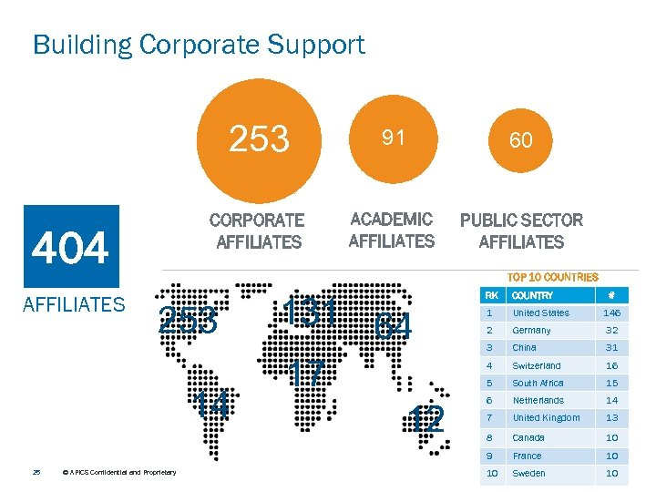 Building Corporate Support 253 60 CORPORATE AFFILIATES 404 91 ACADEMIC AFFILIATES PUBLIC SECTOR AFFILIATES