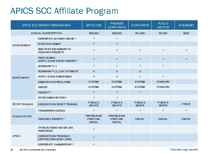 APICS SCC Affiliate Program APICS SCC BENEFIT BREAKDOWN APICS ONE PREMIER CORPORATE PUBLIC SECTOR