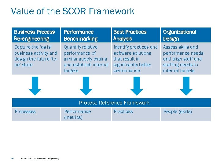 Value of the SCOR Framework Business Process Re-engineering Performance Benchmarking Best Practices Analysis Organizational