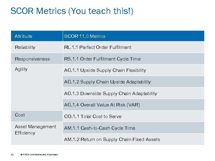 SCOR Metrics (You teach this!) Attribute SCOR 11. 0 Metrics Reliability RL. 1. 1