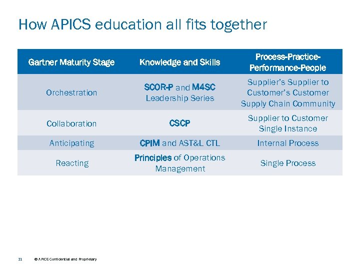 How APICS education all fits together Gartner Maturity Stage Process-Practice. Performance-People Orchestration SCOR-P and