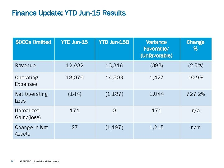 Finance Update: YTD Jun-15 Results $000 s Omitted YTD Jun-15 B Variance Favorable/ (Unfavorable)
