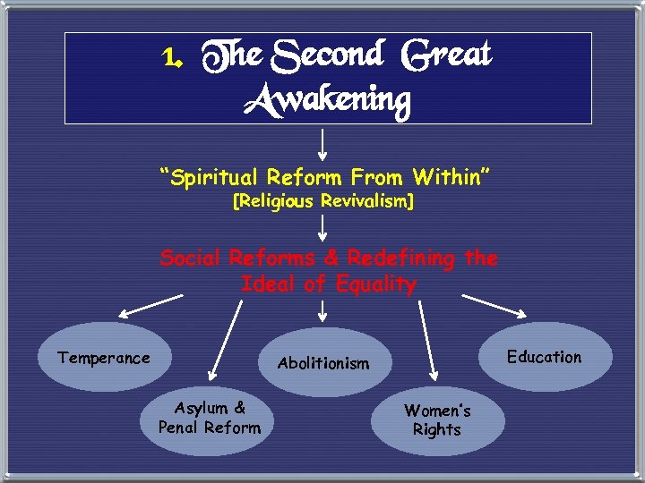 "1. The Second Great Awakening ""Spiritual Reform From Within"" [Religious Revivalism] Social Reforms &"