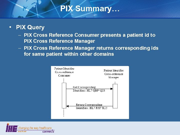 PIX Summary… • PIX Query – PIX Cross Reference Consumer presents a patient id