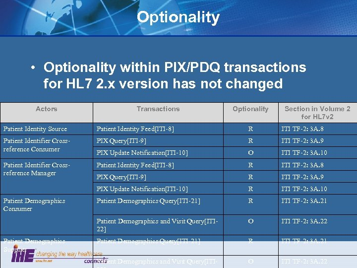 Optionality • Optionality within PIX/PDQ transactions for HL 7 2. x version has not