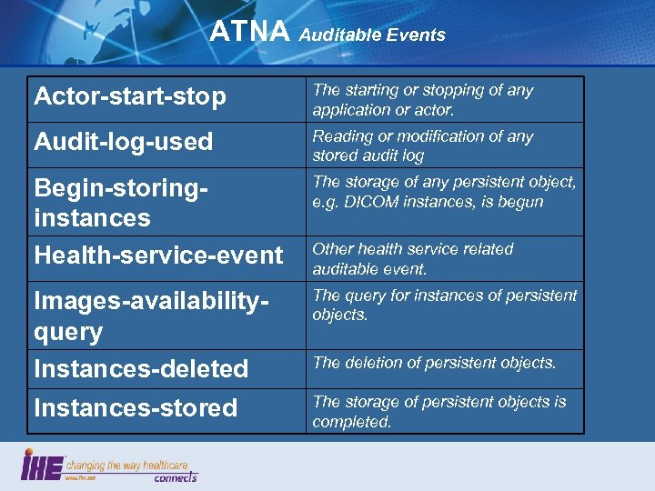 ATNA Auditable Events Actor-start-stop The starting or stopping of any application or actor. Audit-log-used