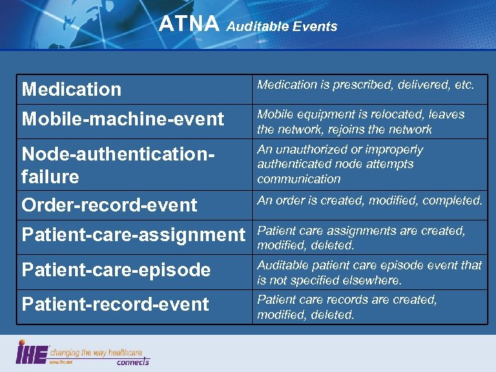 ATNA Auditable Events Medication is prescribed, delivered, etc. Mobile-machine-event Mobile equipment is relocated, leaves