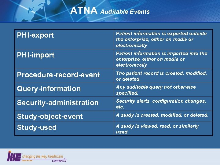 ATNA Auditable Events PHI-export Patient information is exported outside the enterprise, either on media