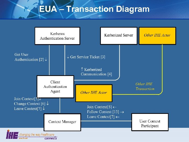 EUA – Transaction Diagram
