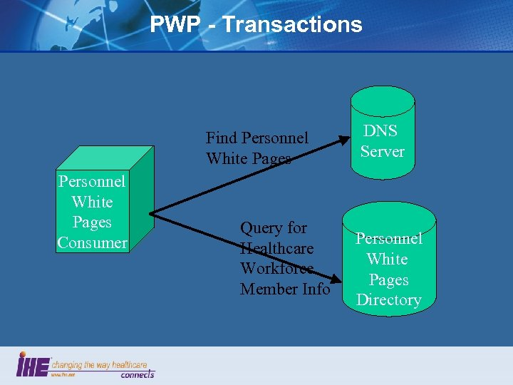 PWP - Transactions Find Personnel White Pages Consumer Query for Healthcare Workforce Member Info