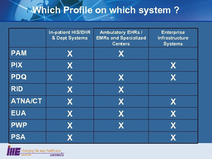Which Profile on which system ? In-patient HIS/EHR & Dept Systems PAM PIX PDQ