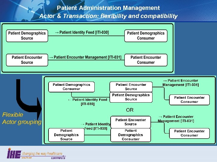 Patient Administration Management Actor & Transaction: flexibility and compatibility Flexible Actor grouping