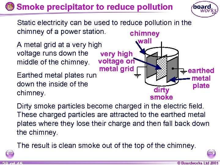 Smoke precipitator to reduce pollution Static electricity can be used to reduce pollution in