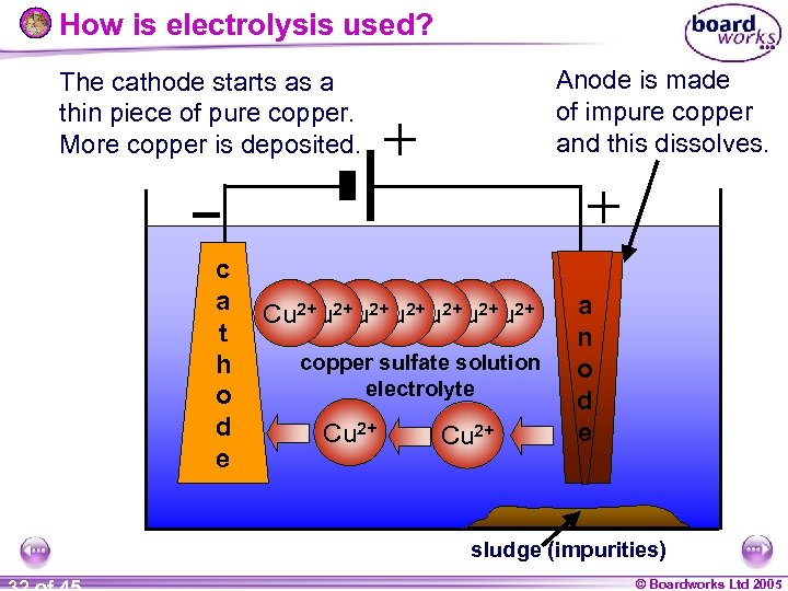 How is electrolysis used? Anode is made of impure copper and this dissolves. The