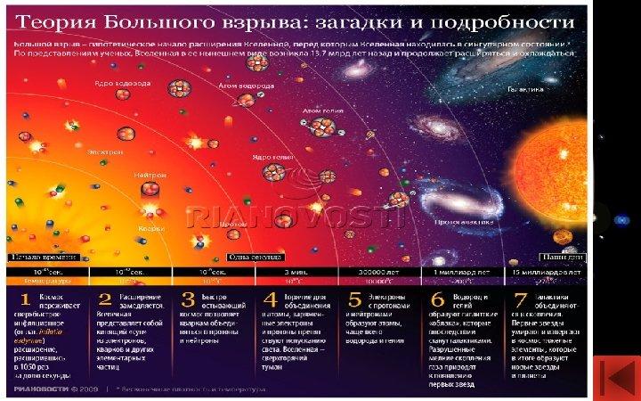 Большой Взрыв Изменение частоты света, излучаемого дальними звездами (красное смещение) доказало расширение видимой части