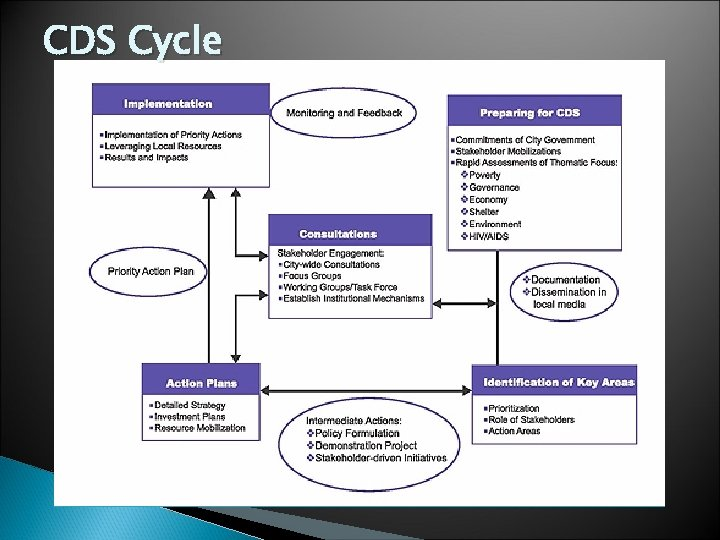 CDS Cycle